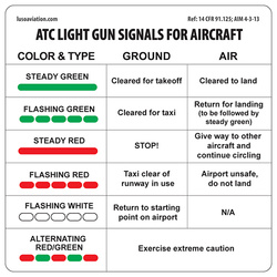 Placard, ATC Light Gun Signals for Aircrafts